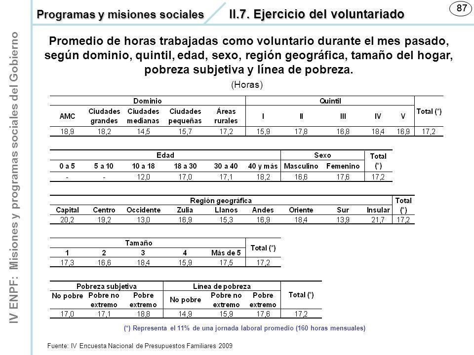 87 87. Programas y misiones sociales II.7. Ejercicio del voluntariado.
