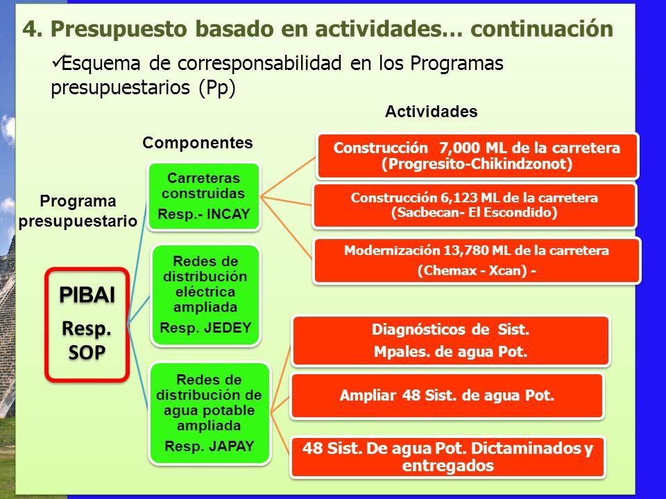 4. Presupuesto basado en actividades… continuación