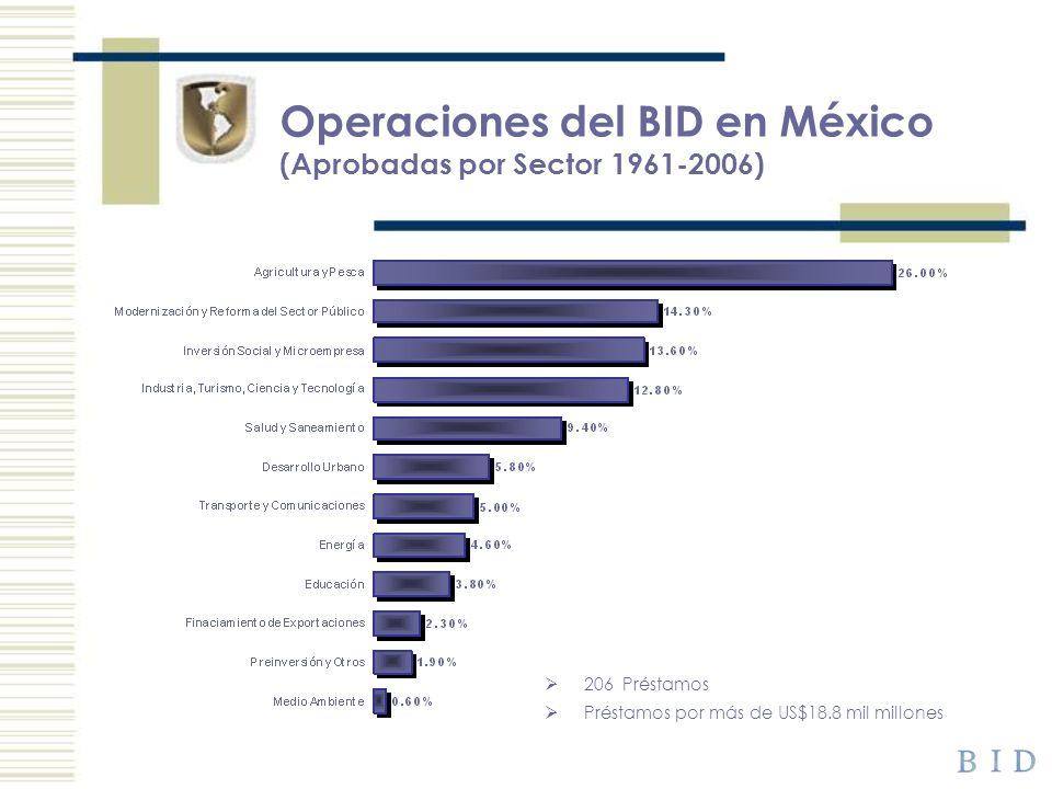 Operaciones del BID en México (Aprobadas por Sector 1961-2006)