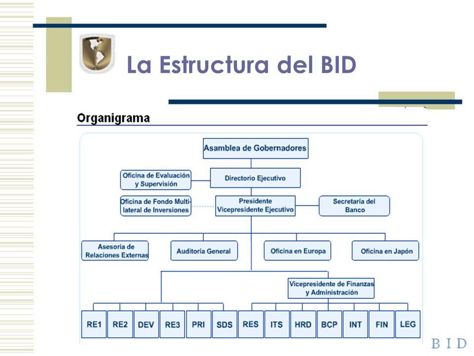 La Estructura del BID