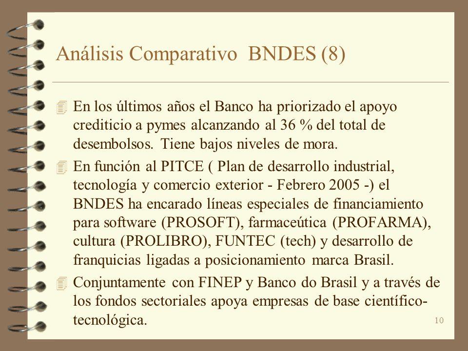 Análisis Comparativo BNDES (8)