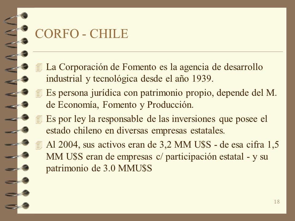 CORFO - CHILE La Corporación de Fomento es la agencia de desarrollo industrial y tecnológica desde el año 1939.