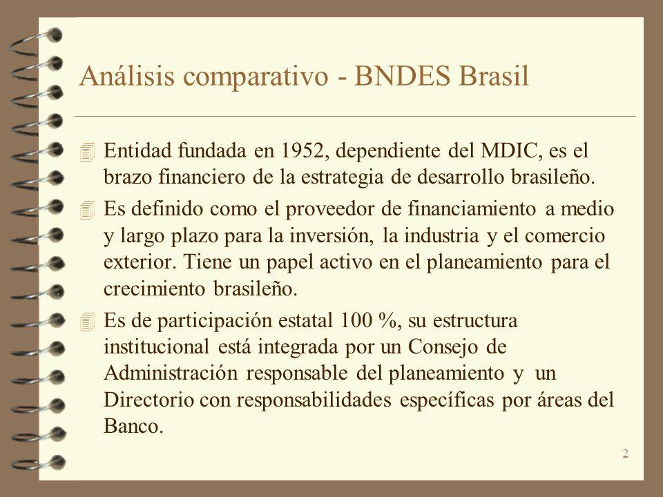 Análisis comparativo - BNDES Brasil