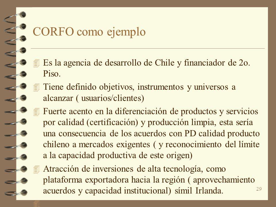 CORFO como ejemplo Es la agencia de desarrollo de Chile y financiador de 2o. Piso.