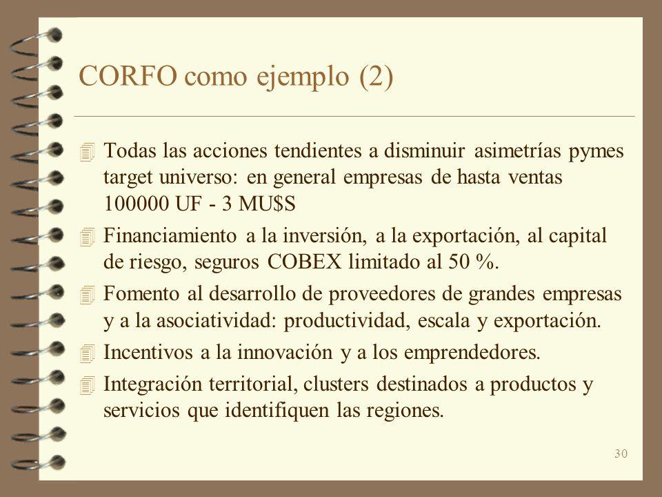 CORFO como ejemplo (2)