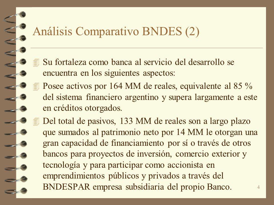 Análisis Comparativo BNDES (2)
