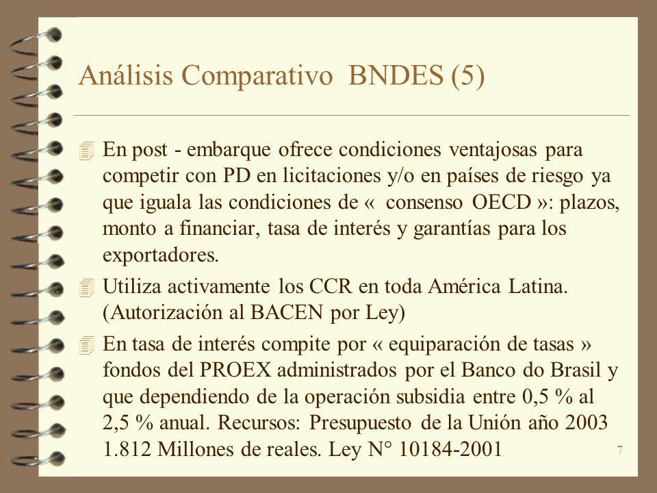 Análisis Comparativo BNDES (5)