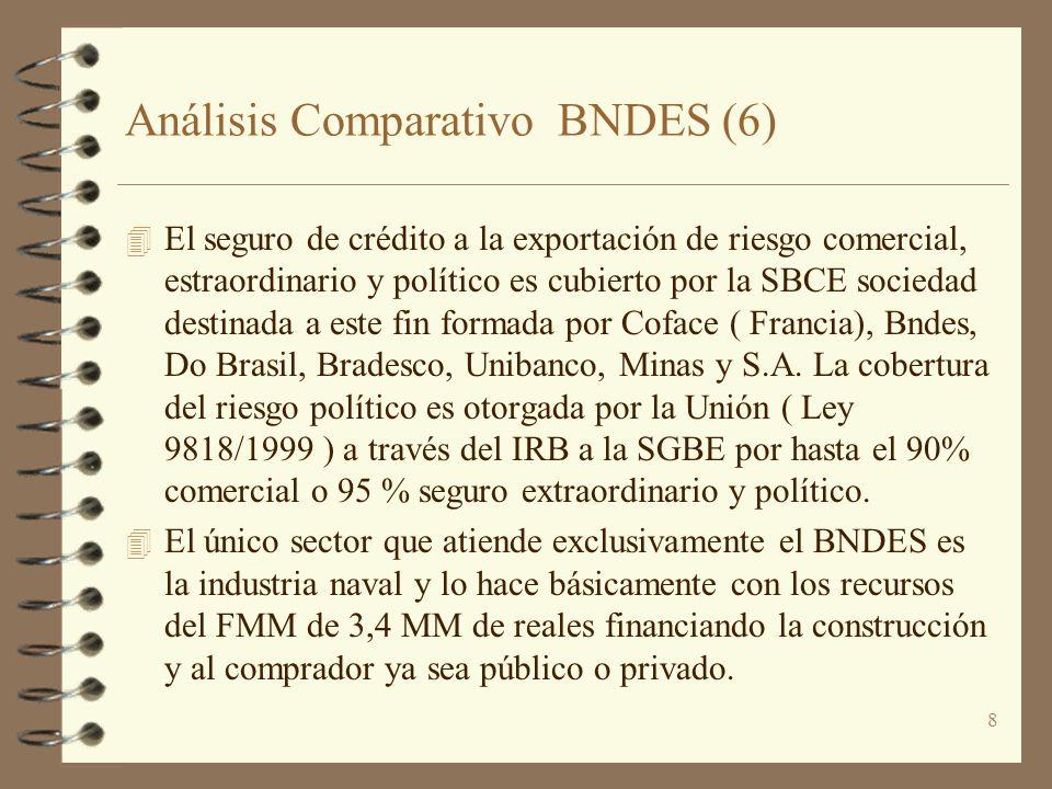 Análisis Comparativo BNDES (6)