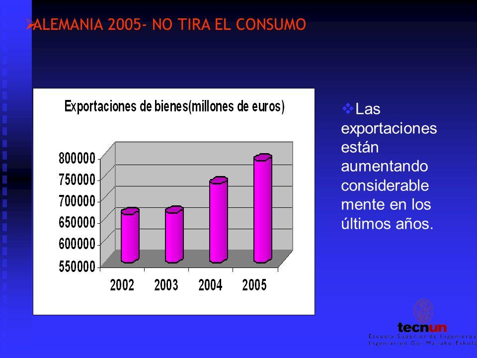ALEMANIA 2005- NO TIRA EL CONSUMO