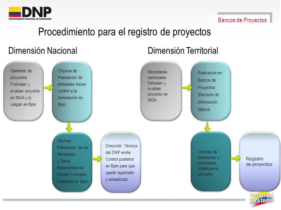 Procedimiento para el registro de proyectos