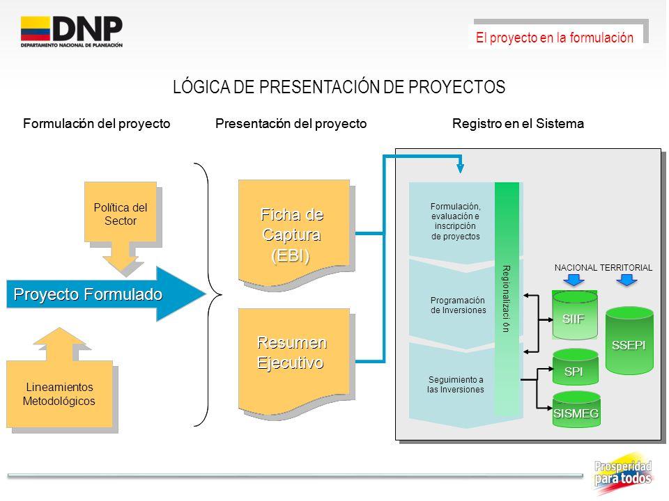 LÓGICA DE PRESENTACIÓN DE PROYECTOS