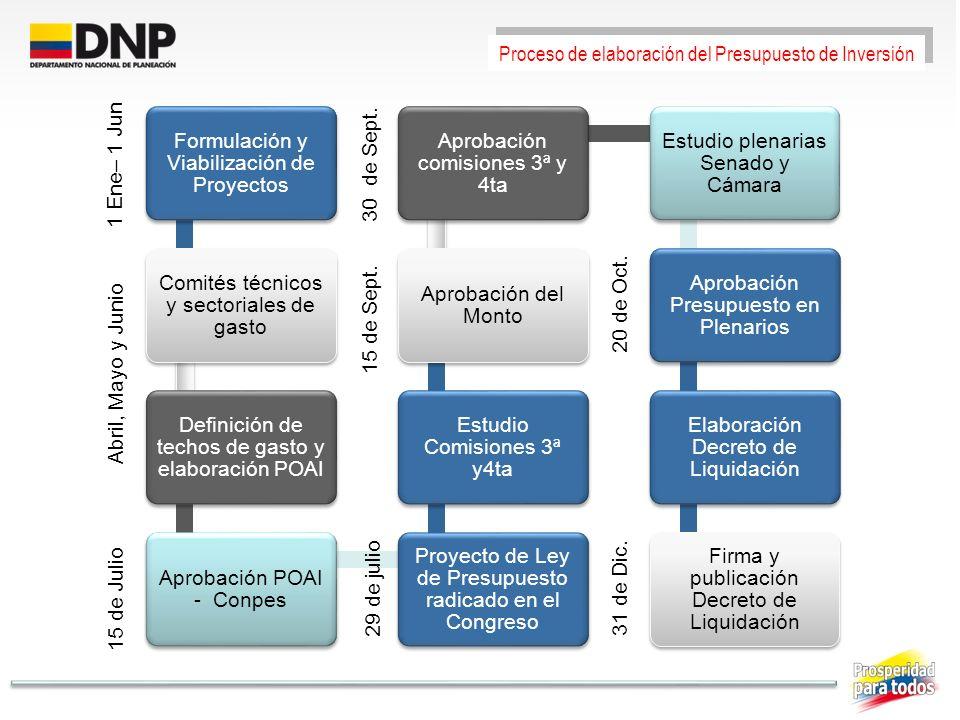 Proceso de elaboración del Presupuesto de Inversión