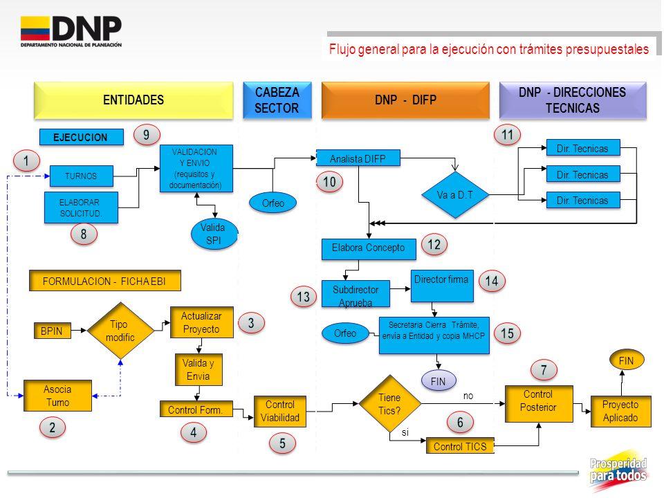 DNP - DIRECCIONES TECNICAS