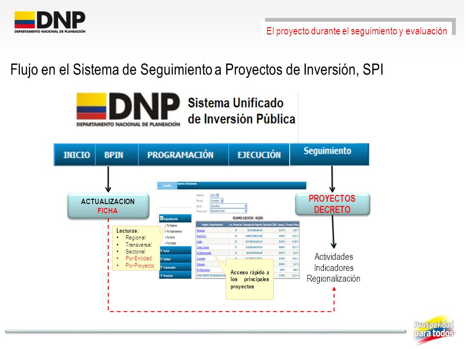Flujo en el Sistema de Seguimiento a Proyectos de Inversión, SPI