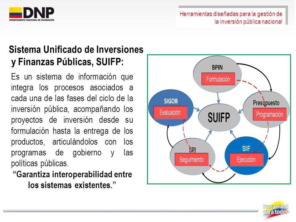 Garantiza interoperabilidad entre los sistemas existentes.