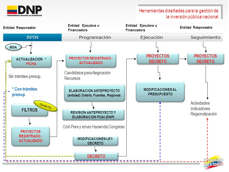 Herramientas diseñadas para la gestión de la inversión pública nacional