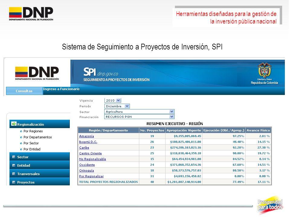 Sistema de Seguimiento a Proyectos de Inversión, SPI