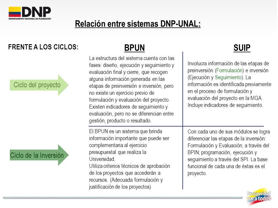 Relación entre sistemas DNP-UNAL: