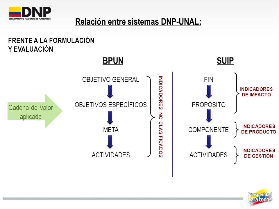 Relación entre sistemas DNP-UNAL: BPUN SUIP