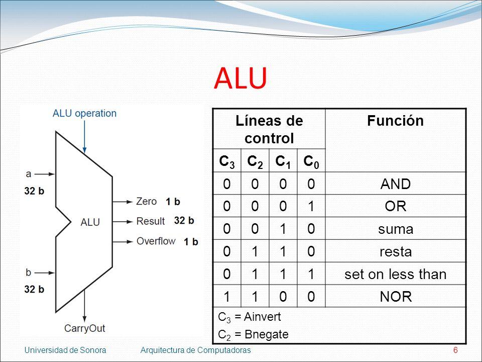 ALU Líneas de control Función C3 C2 C1 C0 AND 1 OR suma resta
