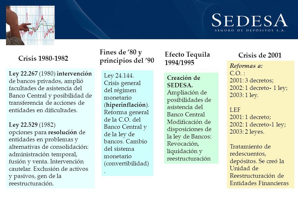 Fines de '80 y Efecto Tequila Crisis de 2001 principios del '90