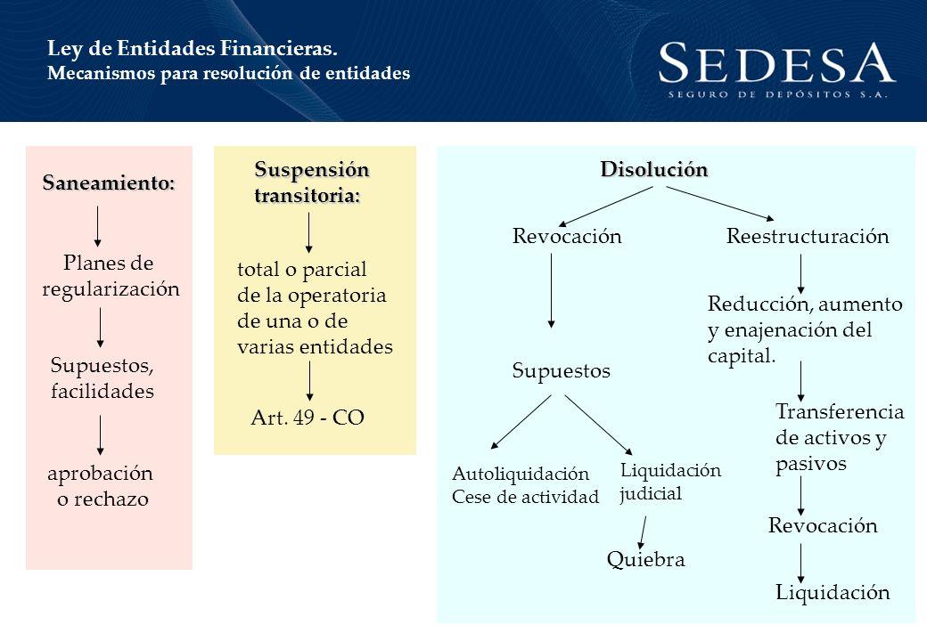 Ley de Entidades Financieras.