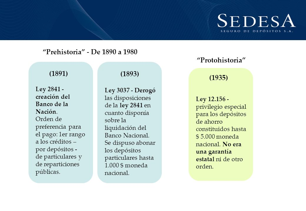 Prehistoria - De 1890 a 1980 Protohistoria (1891) (1893) (1935)