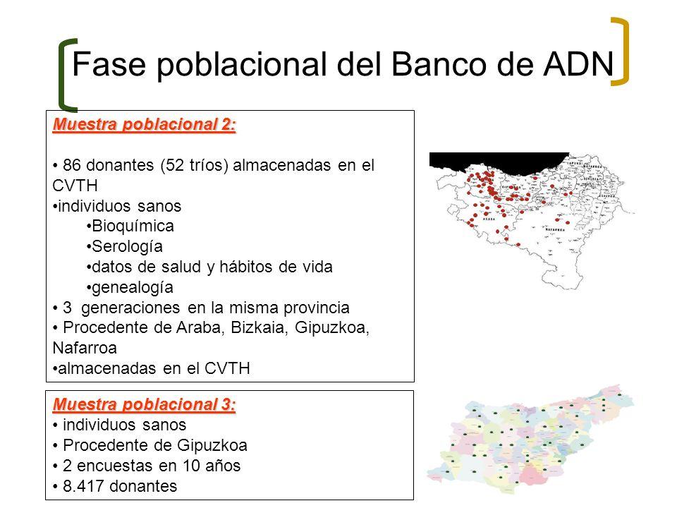 Fase poblacional del Banco de ADN