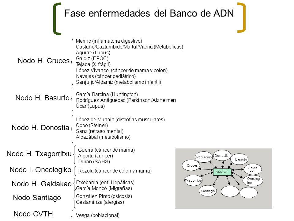Fase enfermedades del Banco de ADN