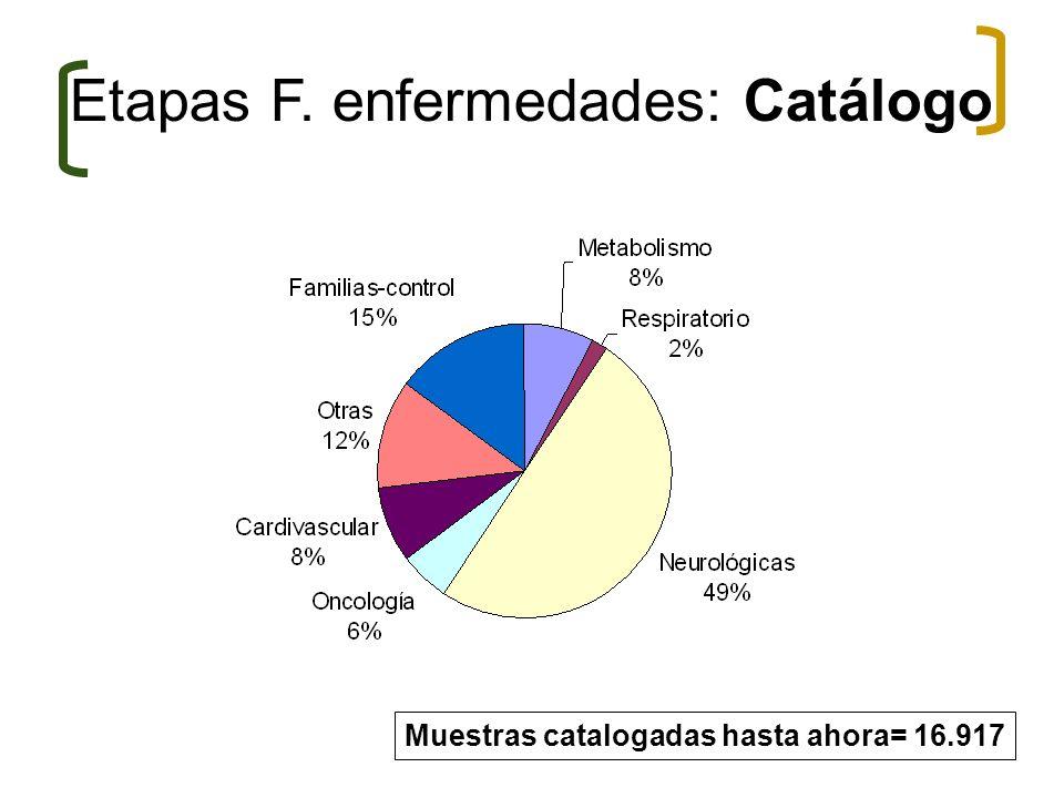 Etapas F. enfermedades: Catálogo