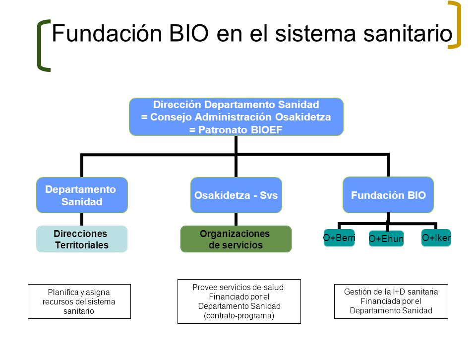 Fundación BIO en el sistema sanitario