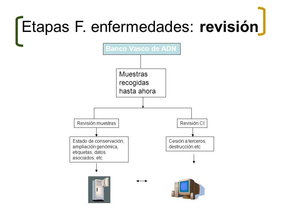 Etapas F. enfermedades: revisión