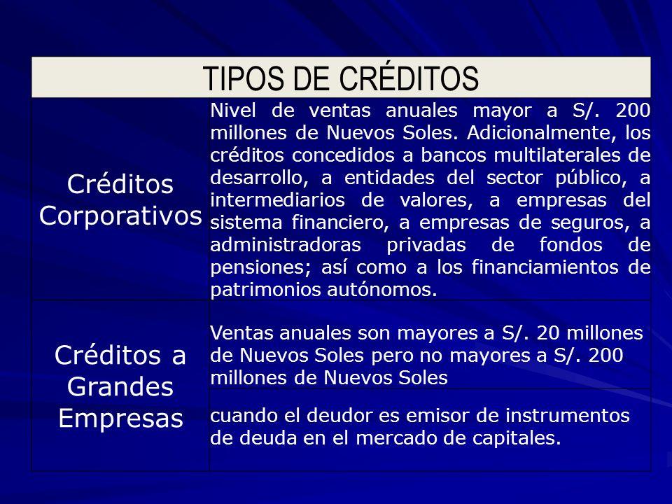 TIPOS DE CRÉDITOS Créditos Corporativos Créditos a Grandes Empresas