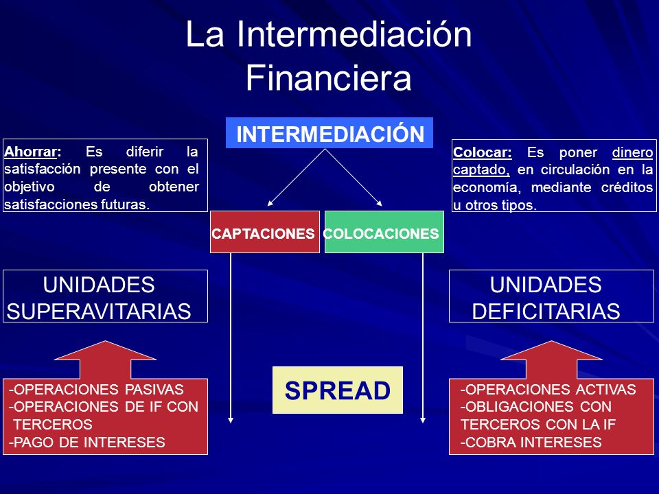 La Intermediación Financiera SPREAD INTERMEDIACIÓN UNIDADES