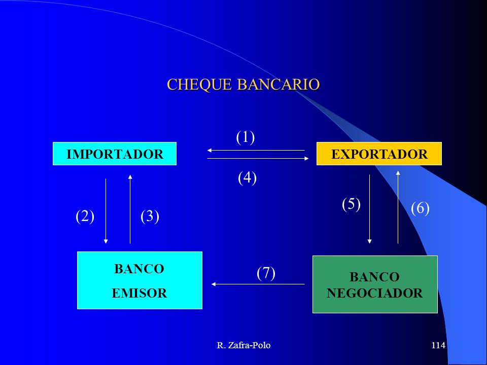 CHEQUE BANCARIO (1) (4) (2) (3) (5) (6) (7) IMPORTADOR EXPORTADOR