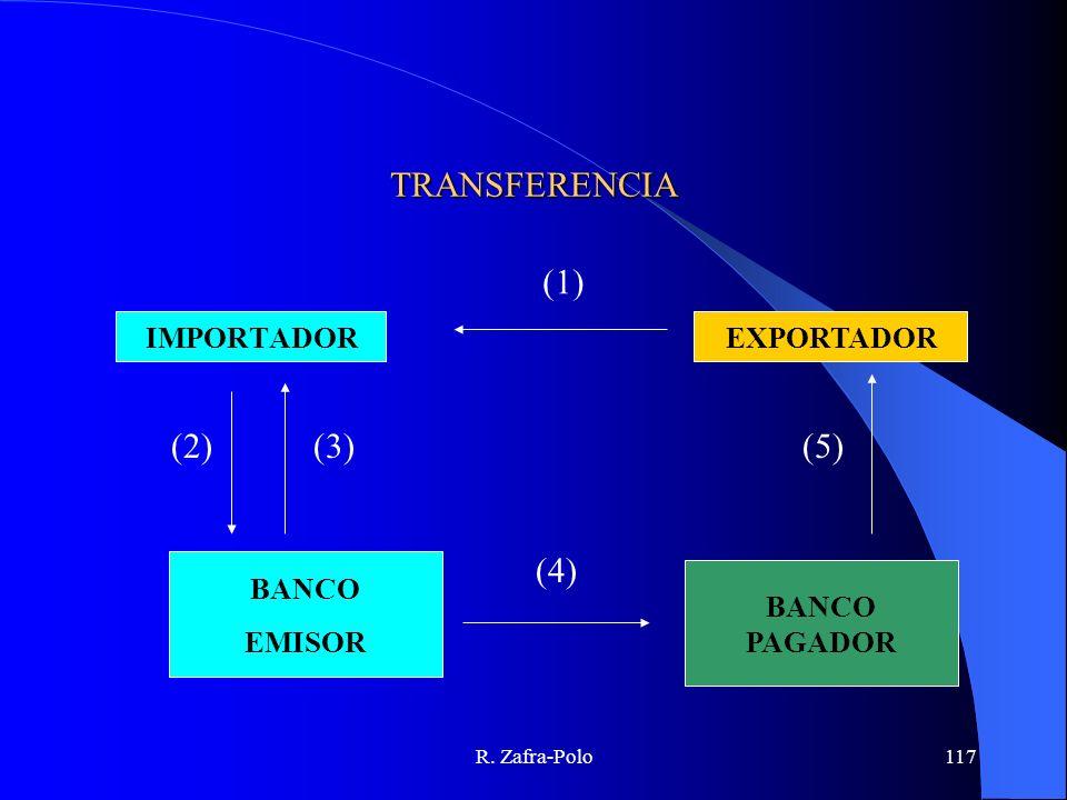 TRANSFERENCIA (1) (2) (3) (5) (4) IMPORTADOR EXPORTADOR BANCO EMISOR