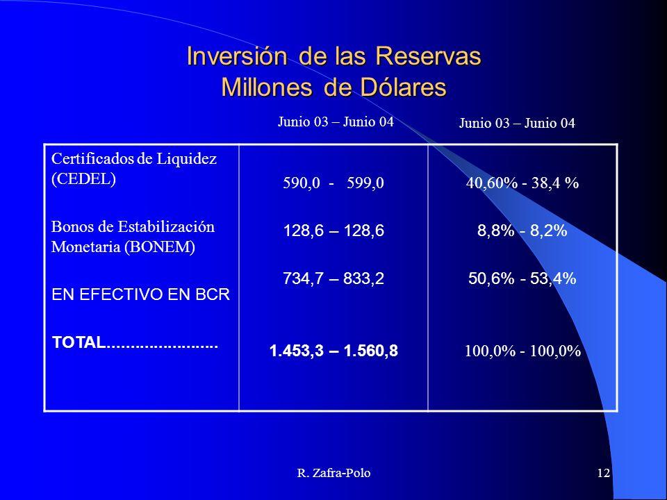Inversión de las Reservas Millones de Dólares