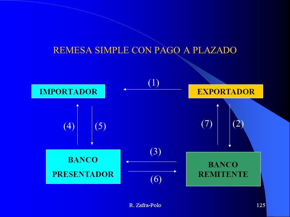 REMESA SIMPLE CON PAGO A PLAZADO