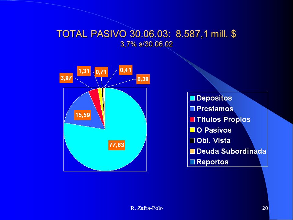 TOTAL PASIVO 30.06.03: 8.587,1 mill. $ 3,7% s/30.06.02