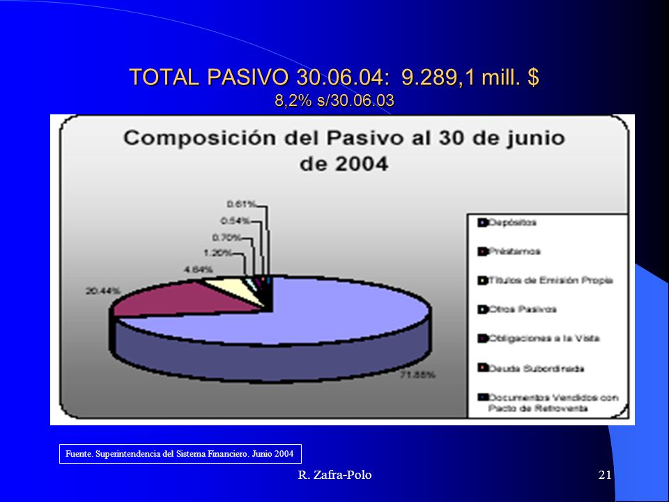 TOTAL PASIVO 30.06.04: 9.289,1 mill. $ 8,2% s/30.06.03