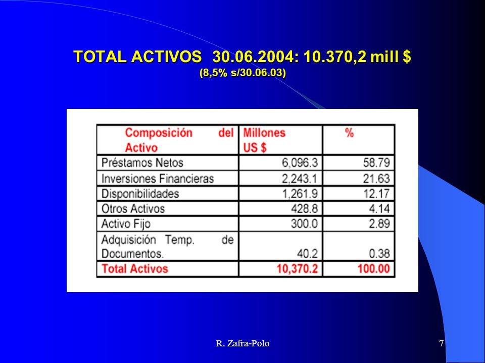 TOTAL ACTIVOS 30.06.2004: 10.370,2 mill $ (8,5% s/30.06.03)