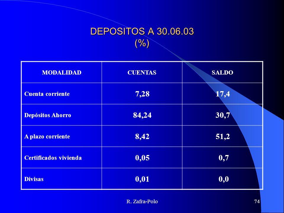 DEPOSITOS A 30.06.03 (%) MODALIDAD. CUENTAS. SALDO. Cuenta corriente. 7,28. 17,4. Depósitos Ahorro.