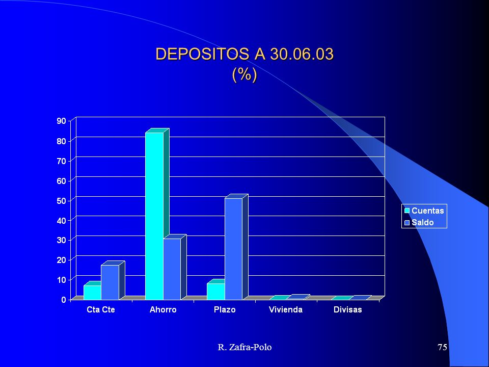 DEPOSITOS A 30.06.03 (%) R. Zafra-Polo