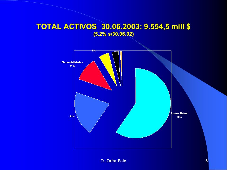 TOTAL ACTIVOS 30.06.2003: 9.554,5 mill $ (5,2% s/30.06.02)