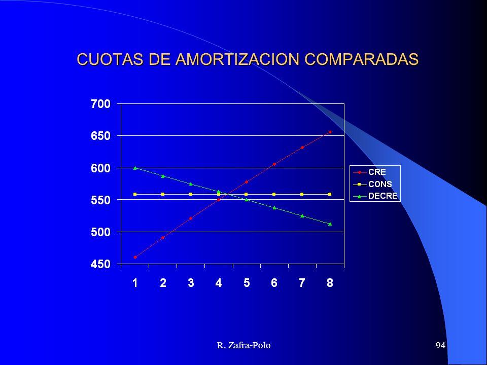 CUOTAS DE AMORTIZACION COMPARADAS