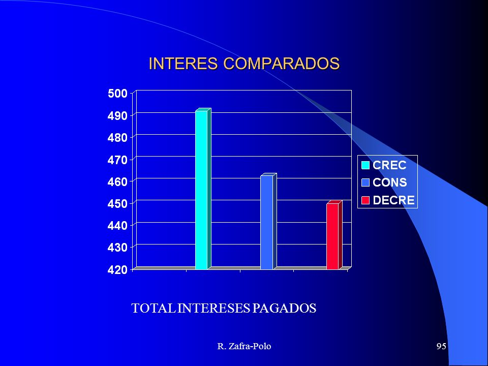 INTERES COMPARADOS TOTAL INTERESES PAGADOS R. Zafra-Polo
