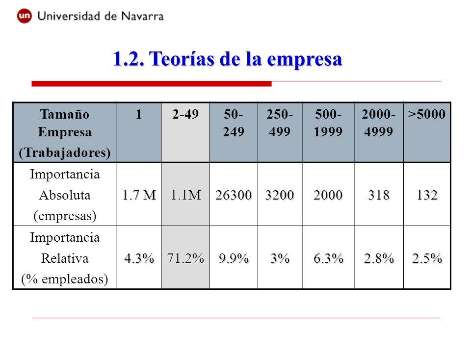 1.2. Teorías de la empresa Tamaño Empresa (Trabajadores) 1 2-49 50-249
