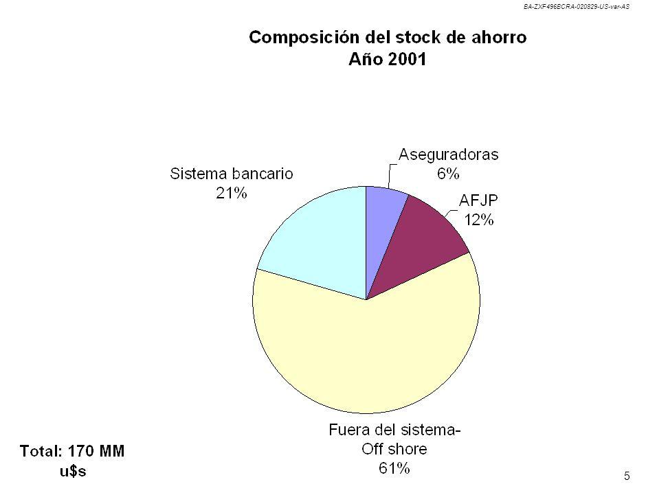 PROYECCIONES DEL STOCK DE AHORRO