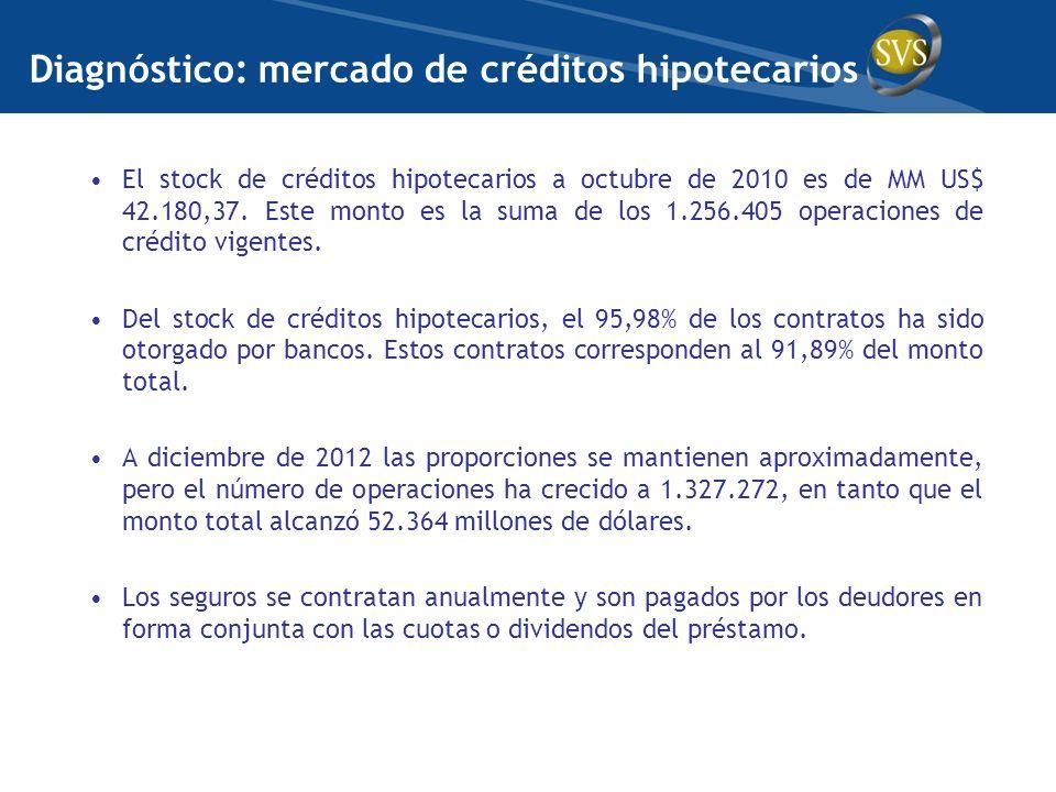 Diagnóstico: mercado de créditos hipotecarios