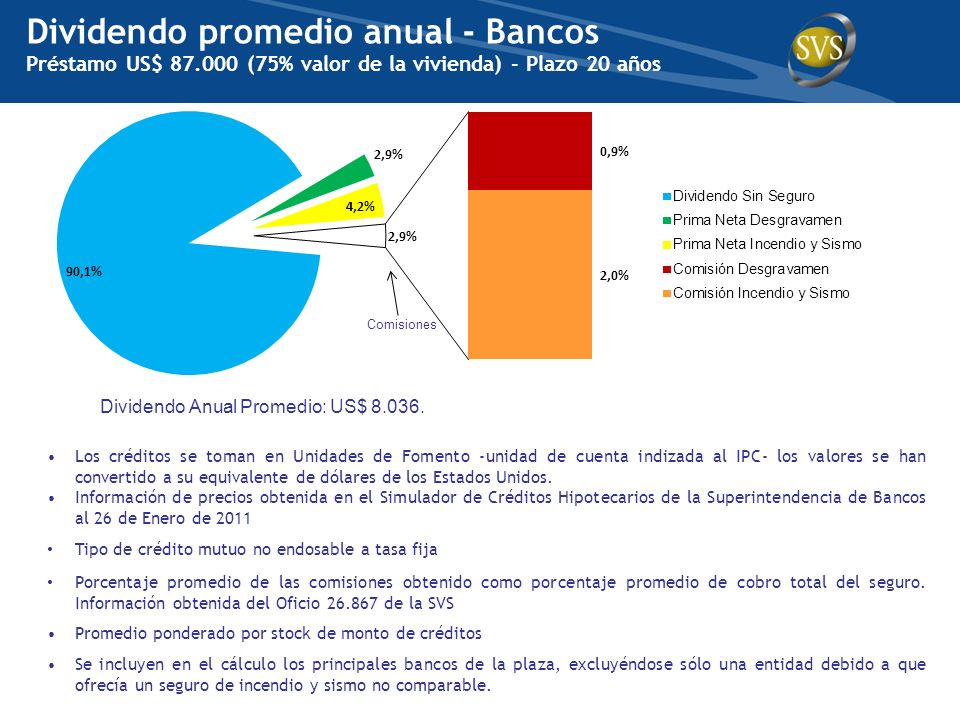 Dividendo promedio anual - Bancos